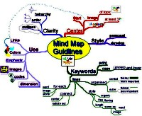 Mindmap of mindmapping guidelines
