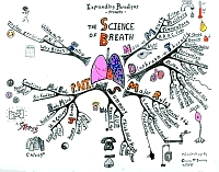 Mindmap of the Science of breath