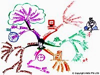 Mindmap on Service excellence