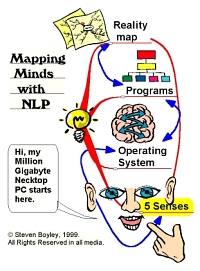 Mindscape of Mapping minds with NLP