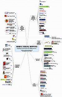 Spidergram about Mind & visual mapping - web links