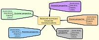 Spidergram about The balanced scorecard 2