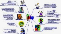 Spidergram about Uses of mindmapping