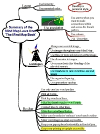Spidergram of Mind mapping laws