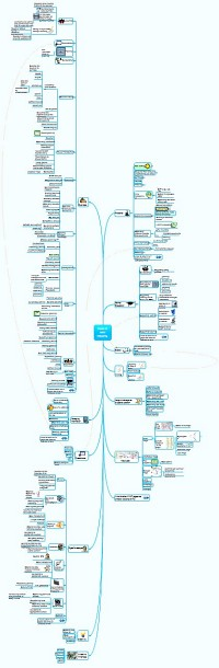 Spidergram of Uses of mind maps