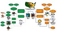 Tree diagram about Native Americans of the West 2